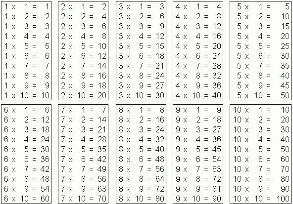 Онлайн таблица умножения на 1